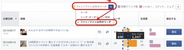 Facebookページのリーチ数はファン以外をインサイト分析