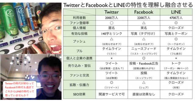 TwitterとFacebookとLINEの違いと特性が分かる比較表