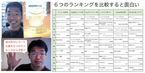 2013年ヒットしたシングル曲を6つのランキングから分析 https://yokotashurin.com/etc/music2013.html