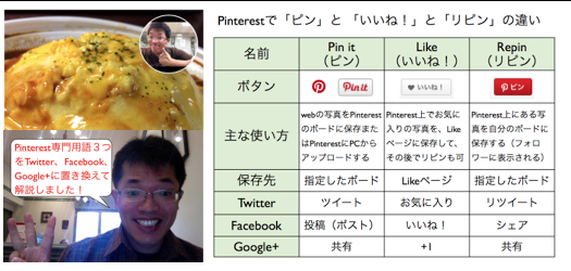 Pinterestで「ピン(Pin it)」と 「いいね!(like)」と「リピン」違い https://yokotashurin.com/sns/pinterest-button.html