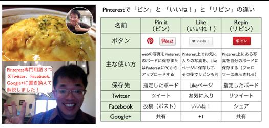 Pinterestで「ピン(Pin it)」と 「いいね!(like)」と「リピン」違い http://yokotashurin.com/sns/pinterest-button.html