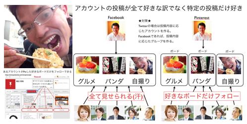 Pinterestは特定アカウントの好きなボードだけフォロー可能 https://yokotashurin.com/sns/pinterest-board.html