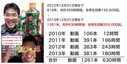 2013年度YouTube再生回数・年間ランキング上位20動画 https://yokotashurin.com/youtube/2013ranking20.html