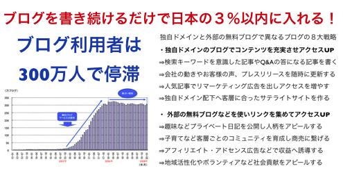 利用者300万人で8年も停滞のブログが必須になる8大戦略 https://yokotashurin.com/sns/blog.html