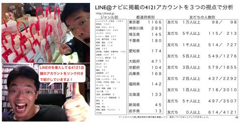LINE@ナビ掲載LINE@企業アカウント登録4121店舗一覧 http://yokotashurin.com/sns/line-list.html