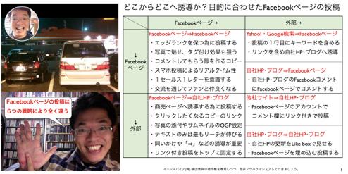 どこからどこへ誘導か?Facebookページの投稿6パターン http://yokotashurin.com/facebook/6post.html
