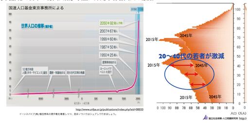 少子高齢化で日本の総人口減少以上に深刻な若者人口の激減 http://yokotashurin.com/etc/population.html