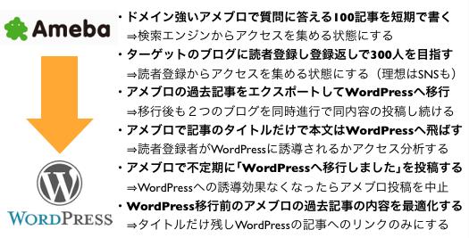 アメブロからWordPressブログへ移行させる6つのステップ
