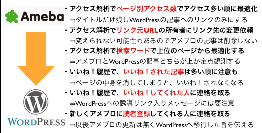 アメブロからWordPressブログへ移行後も続ける6ステップ