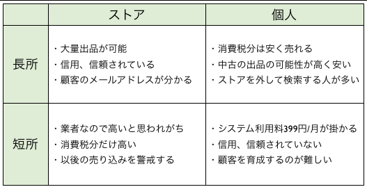 ヤフオク!ストア出店(企業・法人)と個人出品の違いと比較表 http://yokotashurin.com/etc/auctions-difference.html