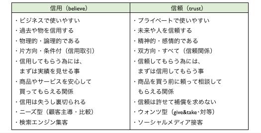 「信用」「信頼」の意味と違いを解説したマーケティング比較表 http://yokotashurin.com/etc/believe-trust.html