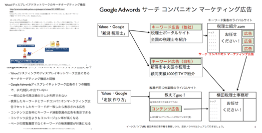 GoogleAdWords新広告サーチコンパニオンマーケティング http://yokotashurin.com/etc/search-companion-marketing.html
