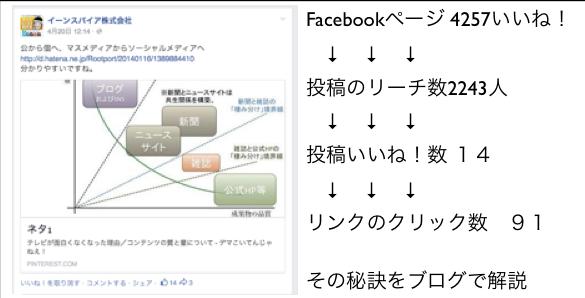 2014年4月度Facebookページ投稿いいね数ランキング20