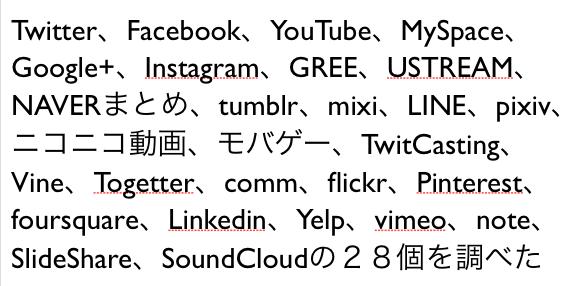 28大ソーシャルメディアのYahoo!カテゴリ登録数の推移