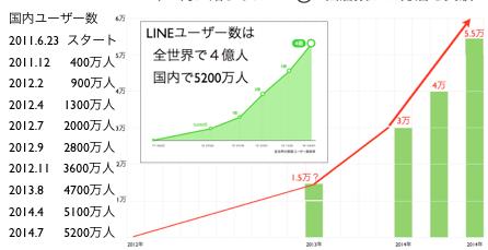 LINEユーザー5300万人とLINE@6万店舗に迫る数字を分析