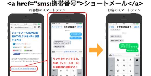 ショートメール(SMS)起動HTMLタグをHPに設置する方法