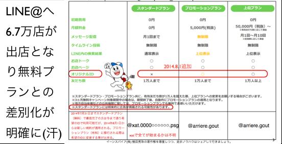 2014.8.1よりLINE@無料プランIDはランダムへ密かに変更