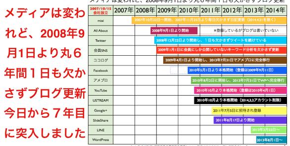 2014(平成26)年9月から変わること:毎日ブログ更新7年目へ