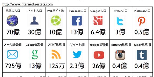 ネット30億・HP10億・Facebook13億・Twitter3億/70億人
