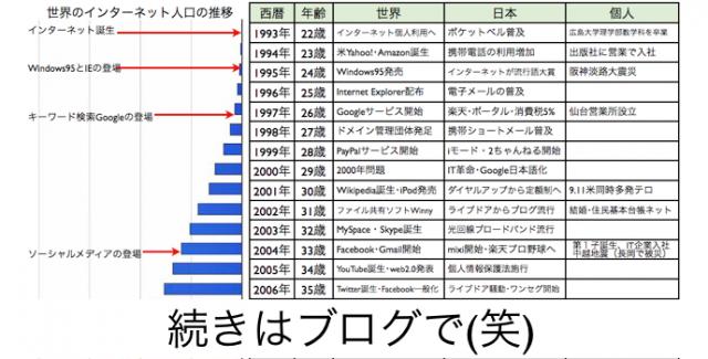 世界と日本によるインターネットの歴史20年と人口の推移