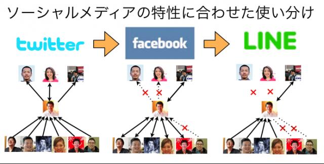 長岡造形大学・情報リテラシー論03ソーシャルメディアの台頭