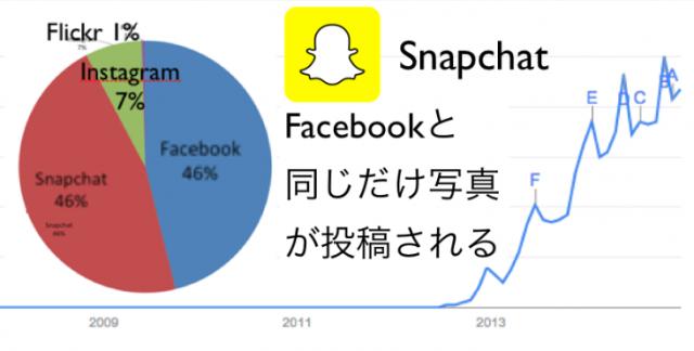 Snapchatを筆頭に消えるチャットアプリとニュースまとめ