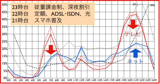 ネット利用時間帯(1999年〜2014年の推移)テレビに類似へ