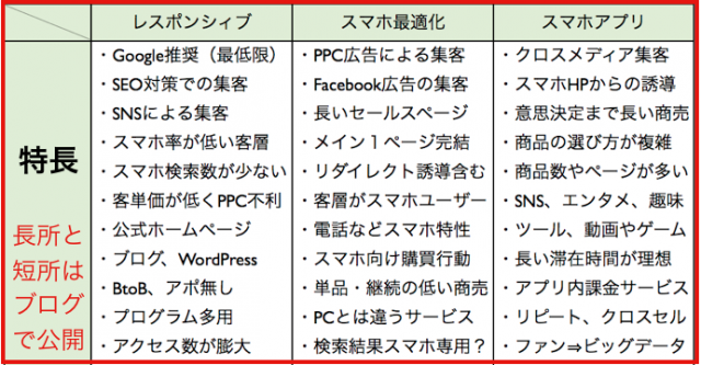 レスポンシィブWebデザイン・スマホ最適ページ・アプリ違い