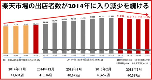 楽天市場の出店店舗数は4万店切り目前5ヶ月連続減少で推移
