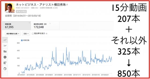 2015年2月のハウツー&レビュー無料YouTube動画34本