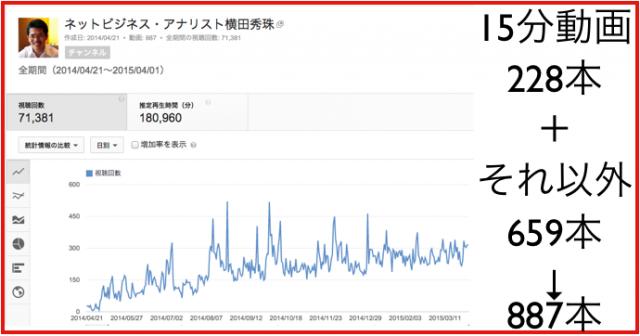 2015年3月のハウツー&レビュー無料YouTube動画27本
