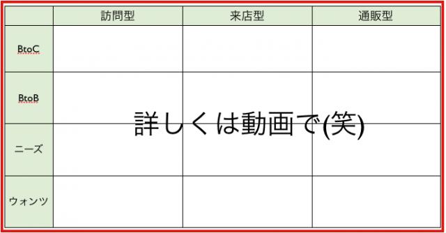 訪問型・来店型・通販型×BtoC・BtoB×ニーズ・ウォンツ(前編)