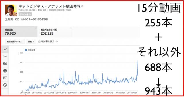2015年4月のハウツー&レビュー無料YouTube動画30本