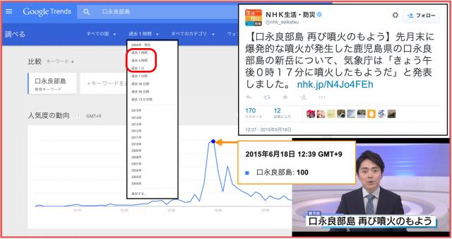 Google Trendsが1日以内1分単位の検索データ分析可能へ