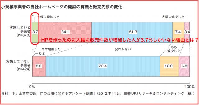 初心者向けインターネットビジネス活用セミナー(web入門編)