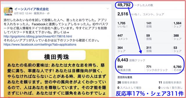 2015年6月度Facebookページ投稿いいね数ランキング20