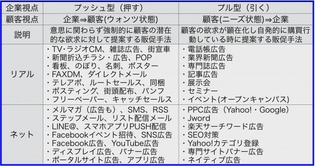 プッシュ型(企業⇒顧客・ウォンツ)プル型(顧客・ニーズ⇒企業)