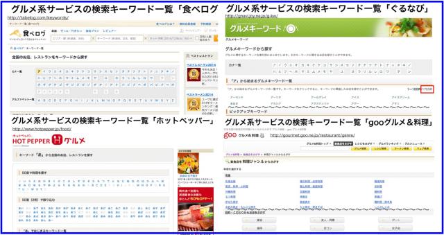 グルメ系サービスの検索キーワードをごっそり入手する方法