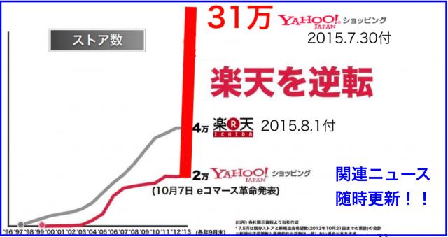 Yahoo!ショッピングのストア数など決算資料ニュースまとめ