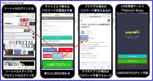 LINE Login PlatformでLINEもソーシャルログインに参入