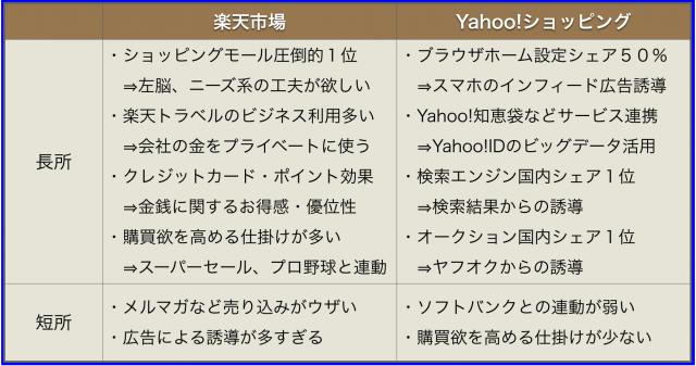 Yahoo!ショッピングは楽天市場を抜き201x年に日本一へ?