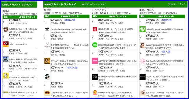 (株)エフビーランクのLINE@アカウントランキング(友だち数)