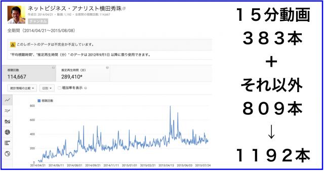 2015年7月のハウツー&レビュー無料YouTube動画31本