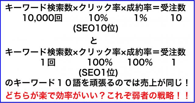 検索1万回・SEO10位・成約10=検索1回・SEO1位・成約1×10