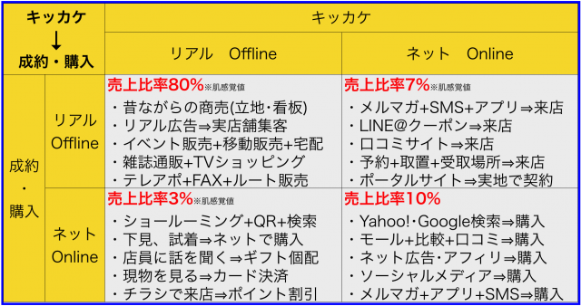 O2Oからオンライン(Online)とオフライン(Offline)の融合
