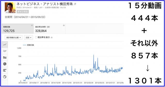 2015年8月のハウツー&レビュー無料YouTube動画31本