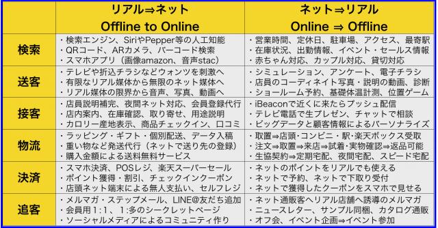 シーン毎のオムニチャネル戦略とO2Oマーケティング事例