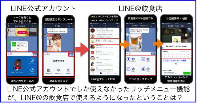 LINE公式アカウント「リッチメニュー」がLINE@飲食店に拡充