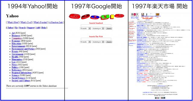Yahoo!とGoogleと楽天市場が開始4年トップページの変遷