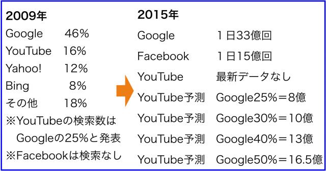 Google⇒第2の検索エンジンはYouTubeでなくFacebook?
